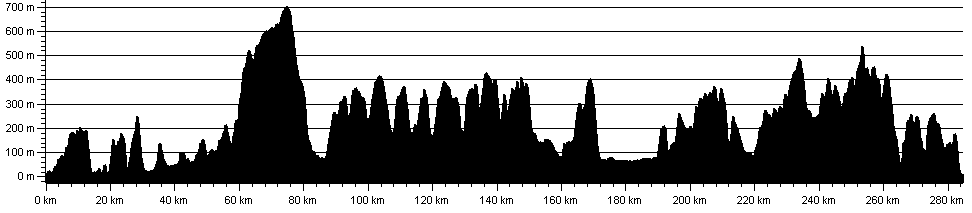 Offas Dyke Elevation